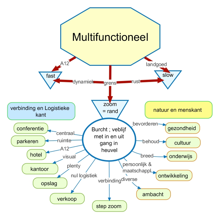 Zoomburcht multifunctioneel